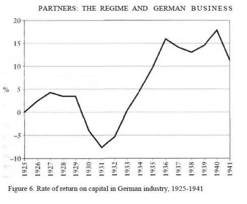 From Adam Tooze, The Wages of Destruction: The Making and Breaking of the Nazi Economy